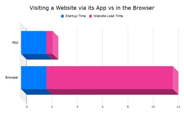 Grafik, die zeigt, dass das Erreichen einer Website über eine App nur 2,5 Sekunden dauert, im Vergleich zu etwa 12 Sekunden über den Browser.