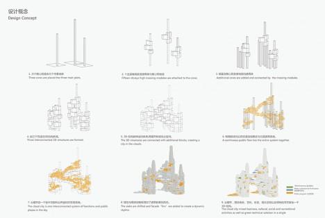 Aerial Urbanism: Hyper-Dense 'Cloud City' Redefines