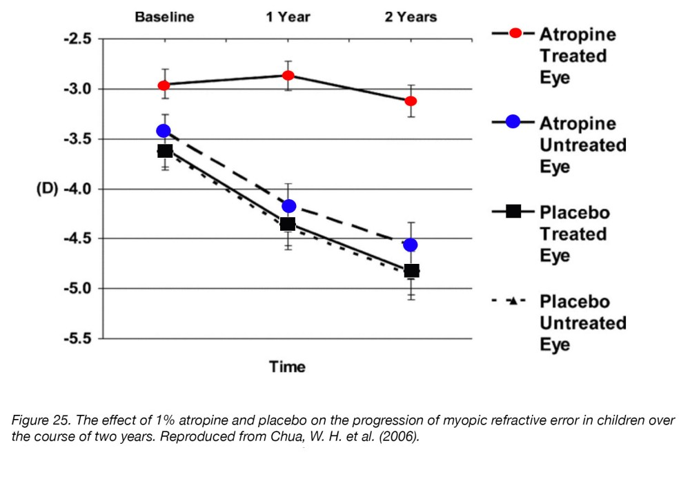 medium resolution of figure 25 the effect of 1 atropine and placebo on the progression of myopic refractive error in children over the course of two years