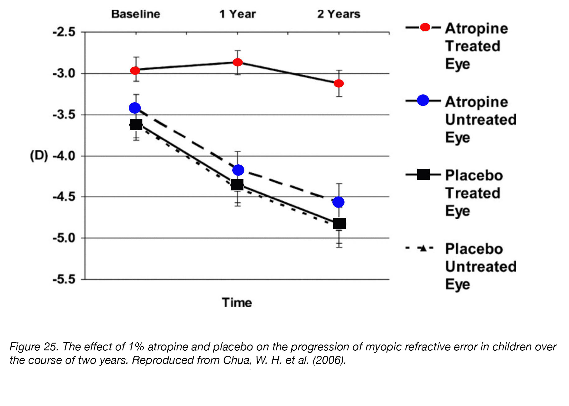 hight resolution of figure 25 the effect of 1 atropine and placebo on the progression of myopic refractive error in children over the course of two years
