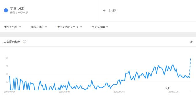 「すきっぱ」の検索数