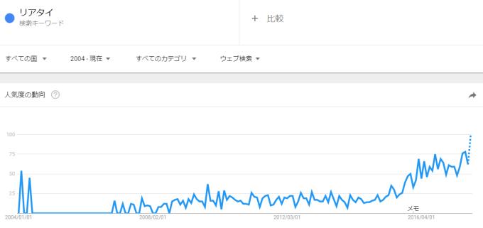 「リアタイ」の検索数