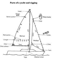 sailboat diagram [ 1020 x 1155 Pixel ]