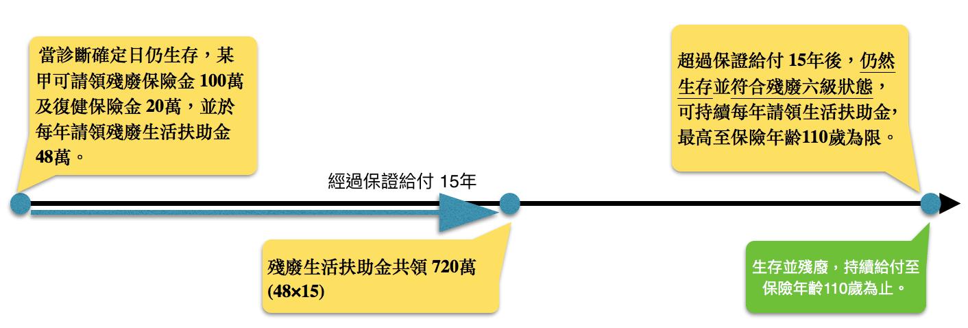 107年 殘扶險理賠範例 – 凱泰保險顧問網