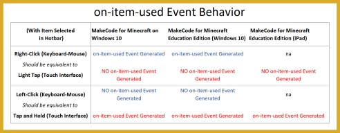 event behavior