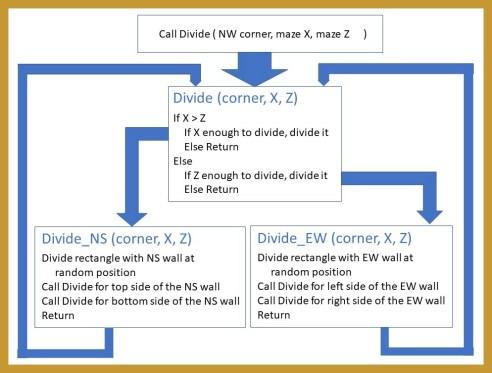 Recursive Division Maze with border
