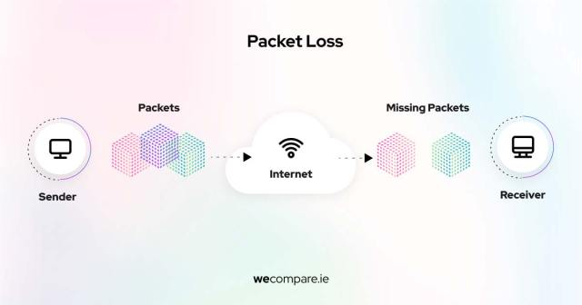 What causes packet loss?