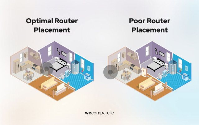 Router position
