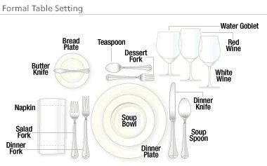 Basic Table Setting Diagram, Basic, Free Engine Image For