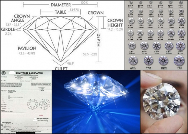 Know Your Diamonds !