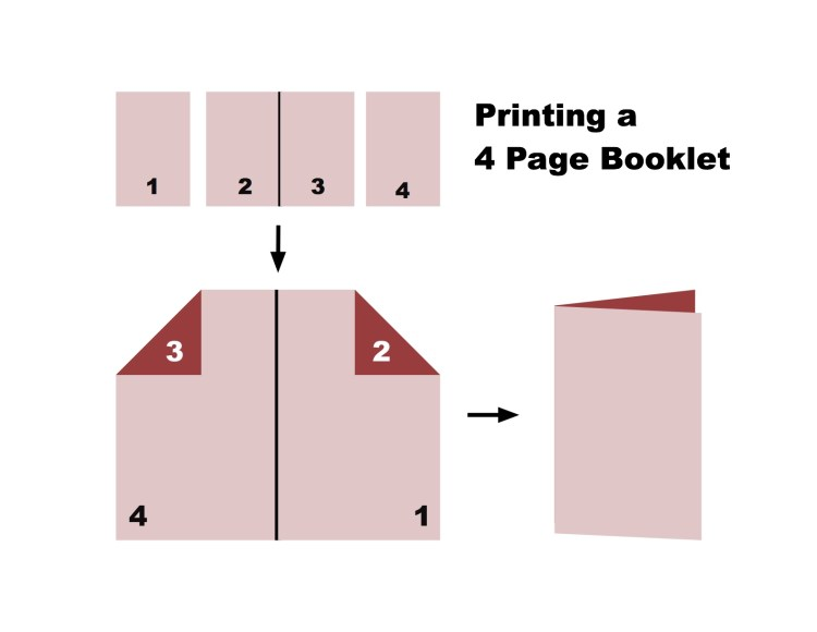 Printing 4 page booklet