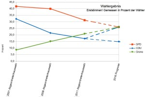 Wird es eng? Zumindest wenn man die Linien der Erststimmen-Ergebnisse der letzten Jahre verlängert. - Grafik Andrei Schnell.