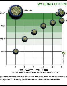 Weed tolerance break chart also kopepulsar rh