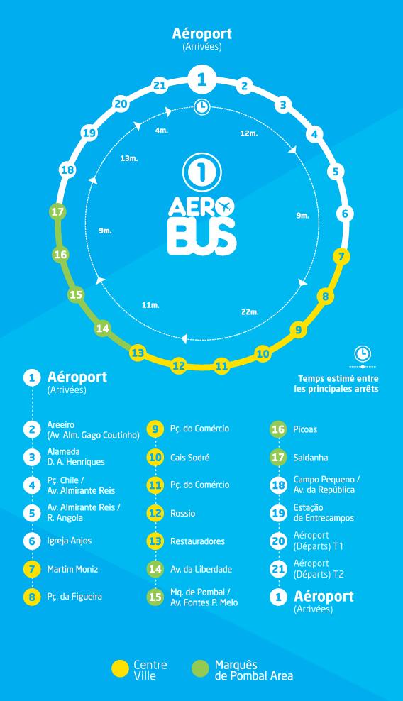 Parcours Aerobus - Ligne 1 - Trajet Aeroport - Centre Ville - Lisbonne
