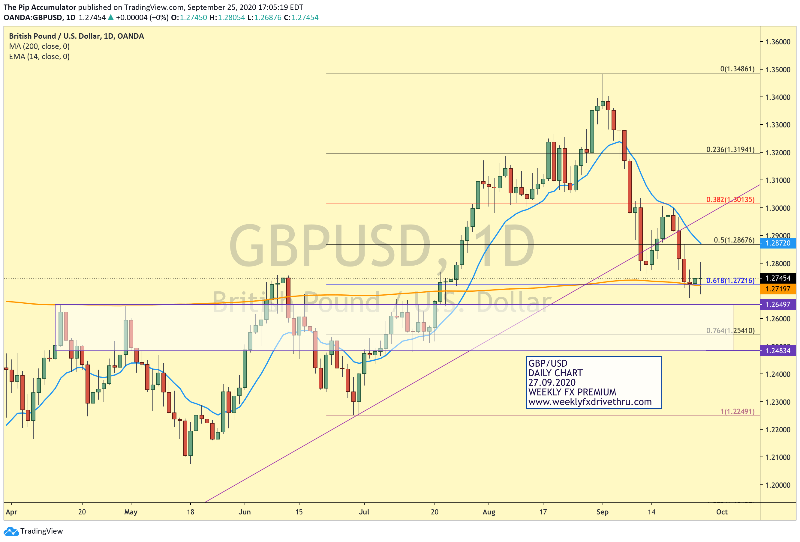 GBPUSD-DAILY-27092020