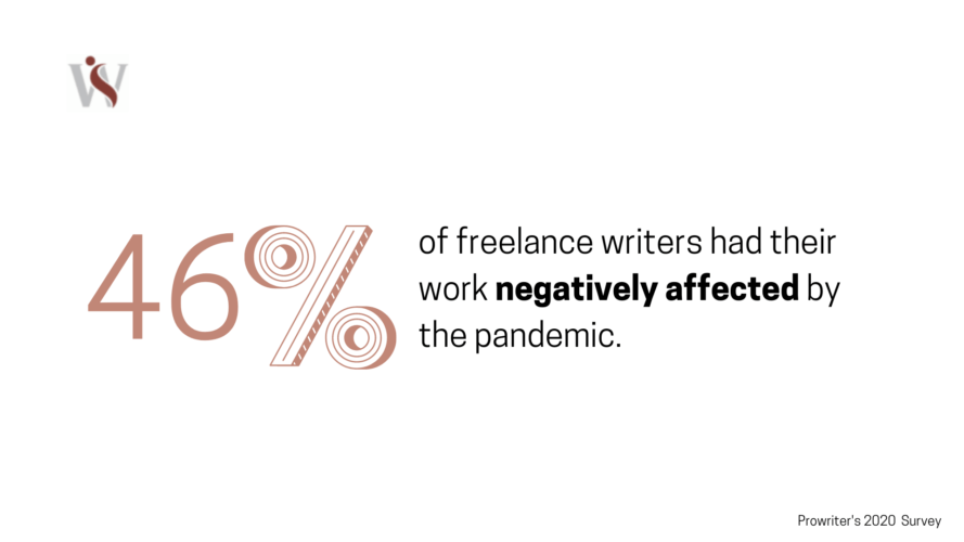 2020 Freelance Writing Landscape Report
