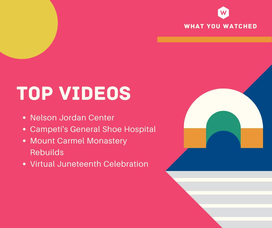2020 Top Videos