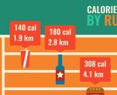 Hoeveel kilometer je moet rennen voor deze snack…