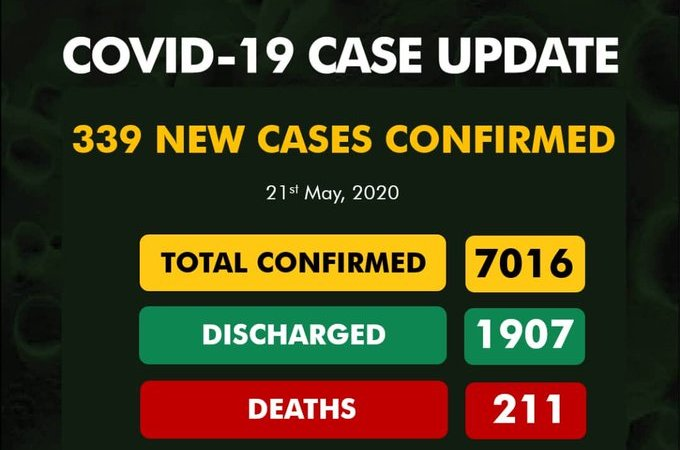 339 New Cases of #COVID19 Confirmed Nigeria As Total Surpass 7,000