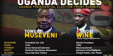 #Uganda Election Results | Live Updates | Situation Report, See Official Election Results Of Museveni Vs Bobi Wine