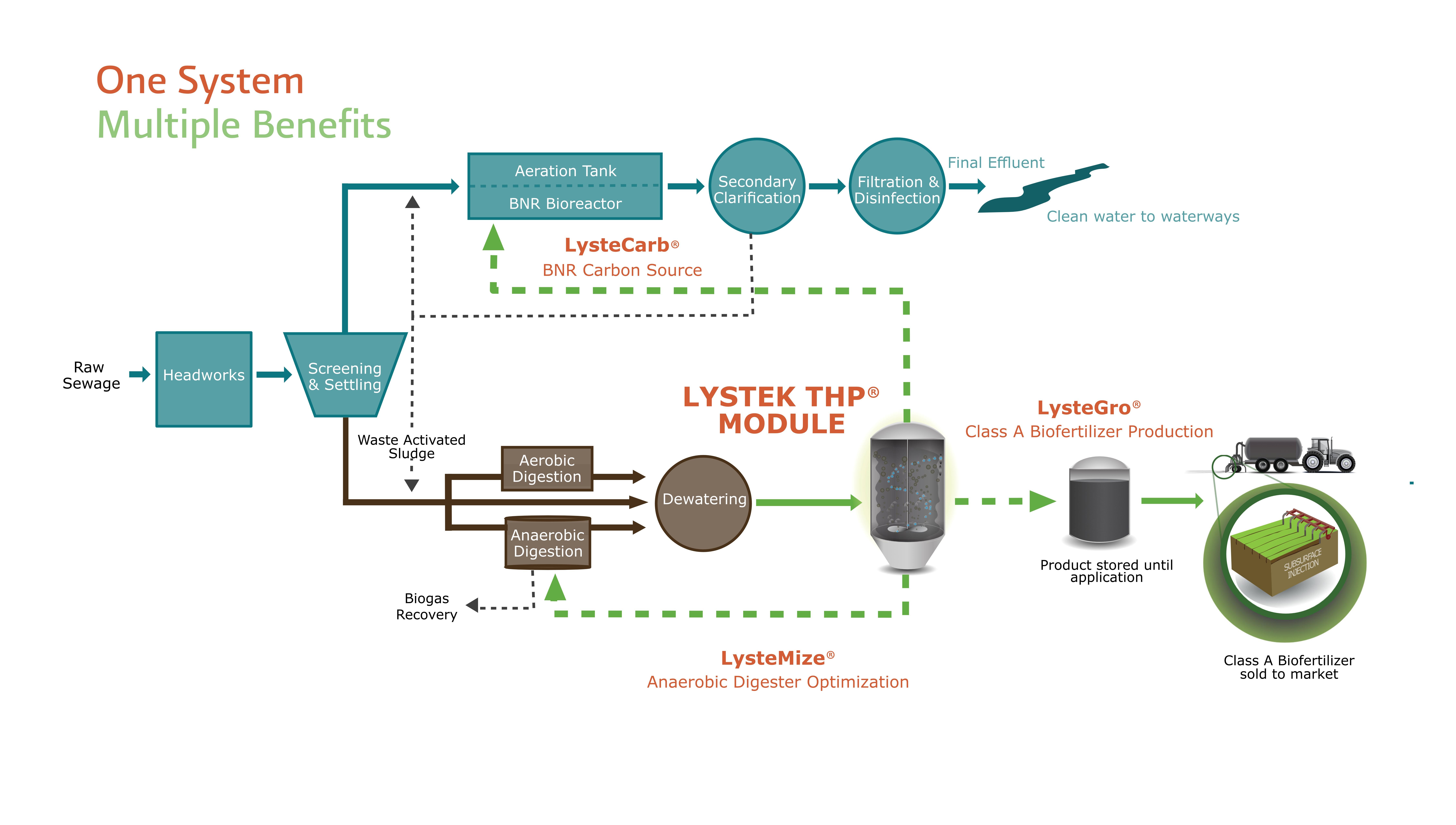 lystemize wastewater treatment plant o  [ 9000 x 5100 Pixel ]