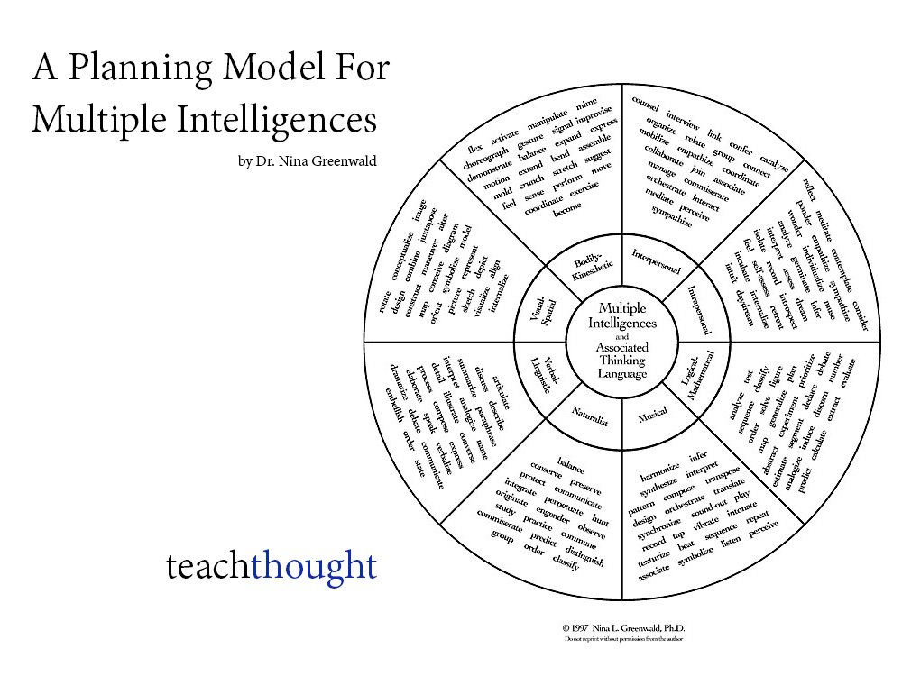 A Teacher Planning Model For Multiple Intelligences