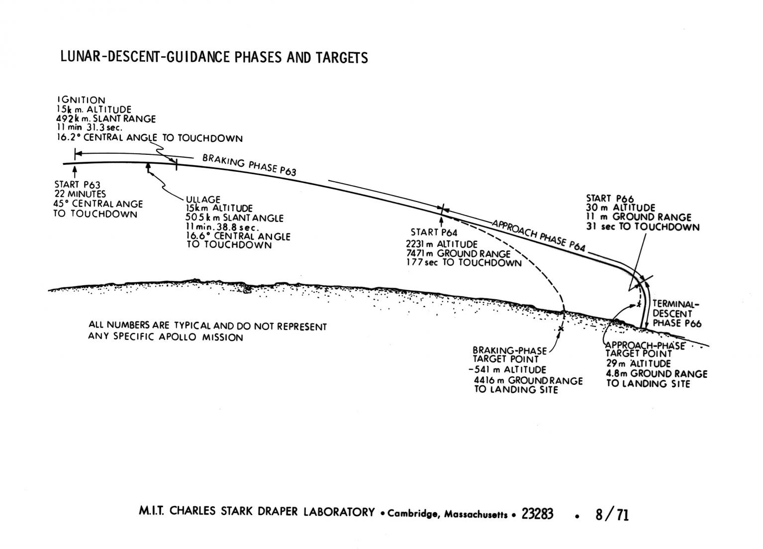 hight resolution of lunar descent guidance phases and targets