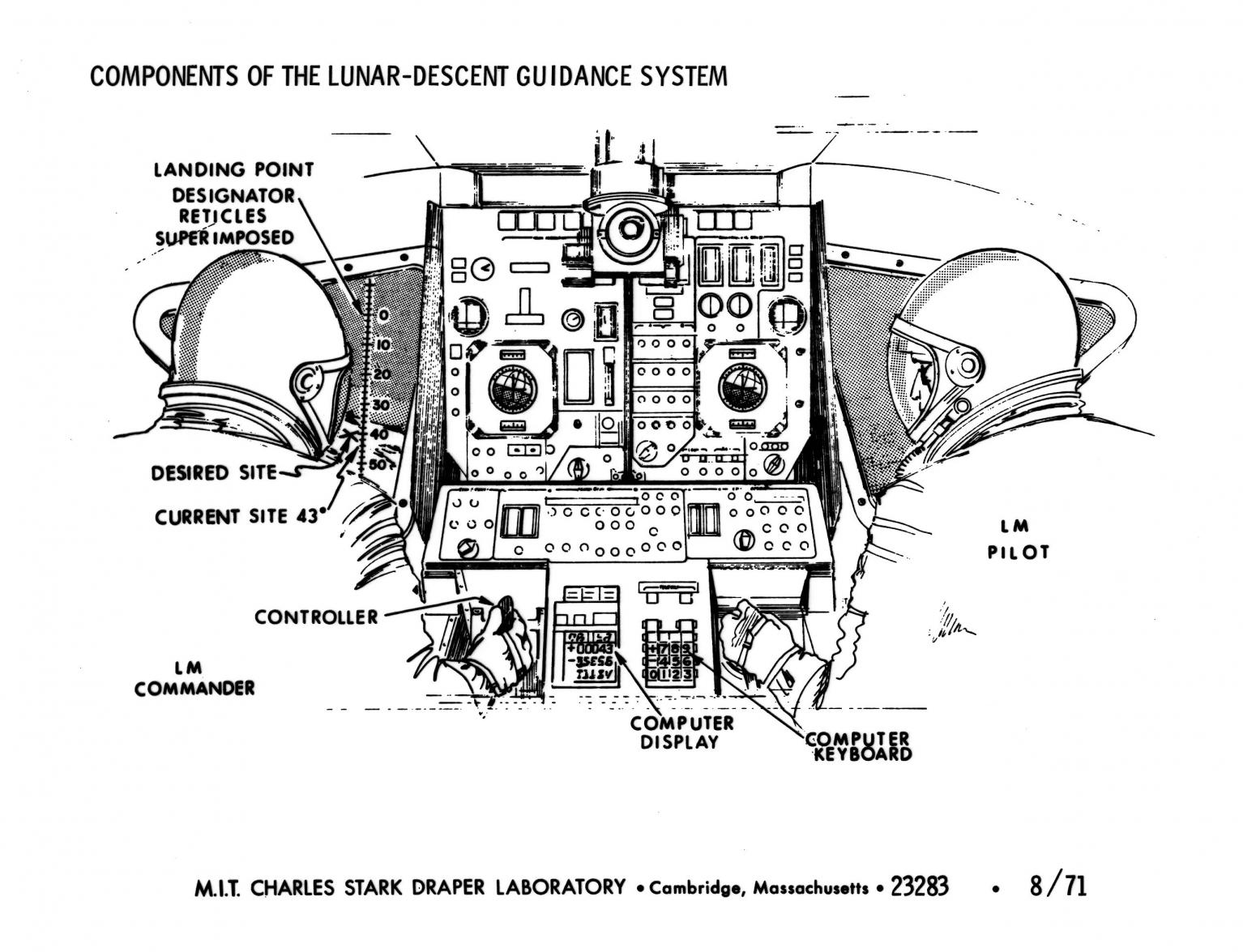small resolution of components of the lunar descent guidance system