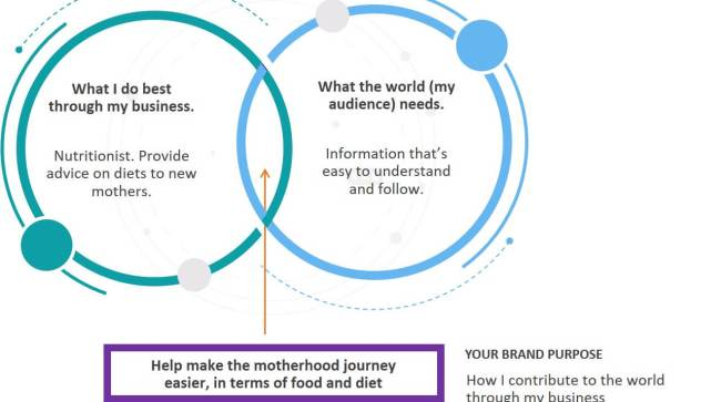 Marketing: Brand Purpose: Find your why 2
