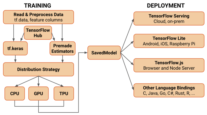 Tensorflow_SavedModel