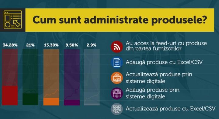 3 - Infografic-Cum_sunt_administrate_produsele