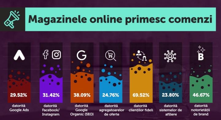 4 - Infografic-magazinele_online_primes_comenzi_datorita