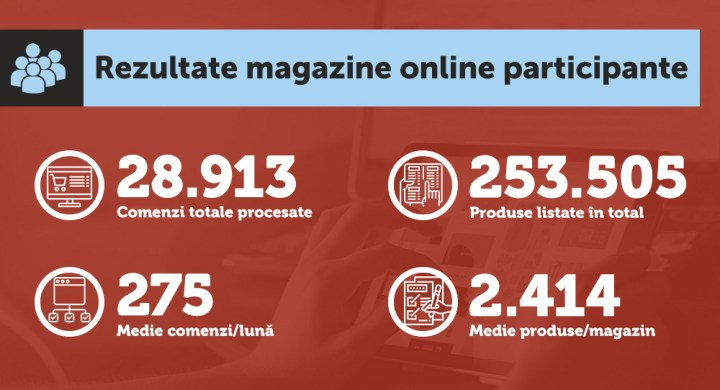 6 - Infografic-Rezultate_magazine_online_participante