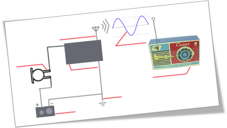 A diagramatic representation of the circuit above along with a diagram of the type of wave generated by the magnetic field and the device required to pick up and interpret the signal.