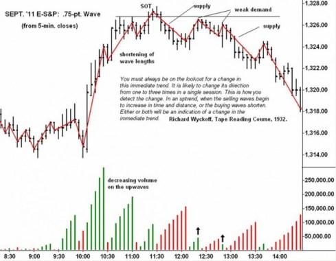 Индикатор Спроса и Предложения. ES, 5 min