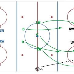 Hockey Player Diagram Rv Battery Isolator Wiring Basketball Practice Drills Scores