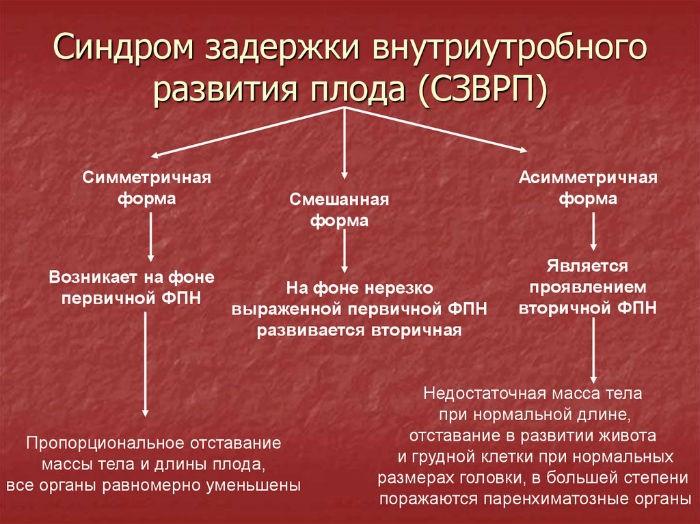 szvrp-sindrom-aderzki