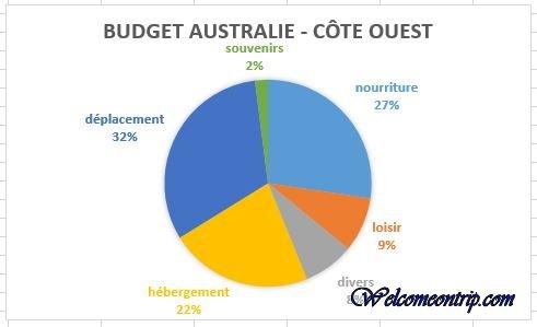 budget oz 4