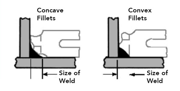 Weld Quality Testing: Visual, Physical and NDT Methods