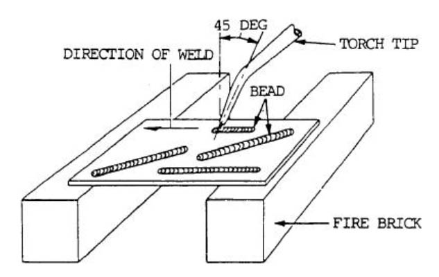 Welding Positions: Illustrations of Horizontal, Flat