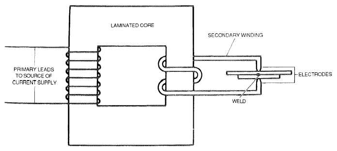 Figure 3-3. Welding Equipment Schematic