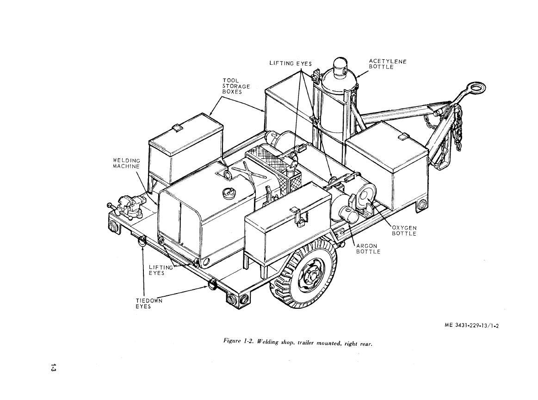 Figure 1-2. Welding shop, trailer mounted, right rear.