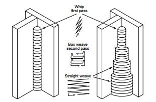 Tips for Vertical Up Stick Welding Using E6010 & E6011
