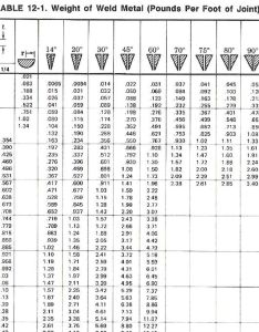 Welding rod sizes chart calculating weight of weld metal required answers also mersnoforum rh
