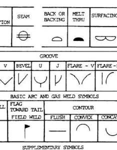 Basic weld symbols chart also the ultimate guide to welding helmet pros rh weldinghelmetpros