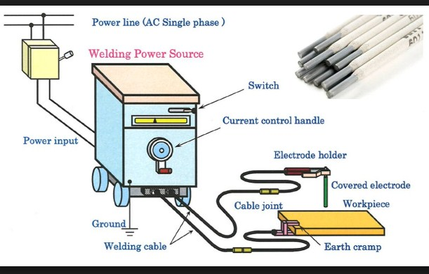 [DHAV_9290]  Shielded Metal Arc Welding Machine Parts And Process | Welding Equipment Diagram |  | Weldingis.com