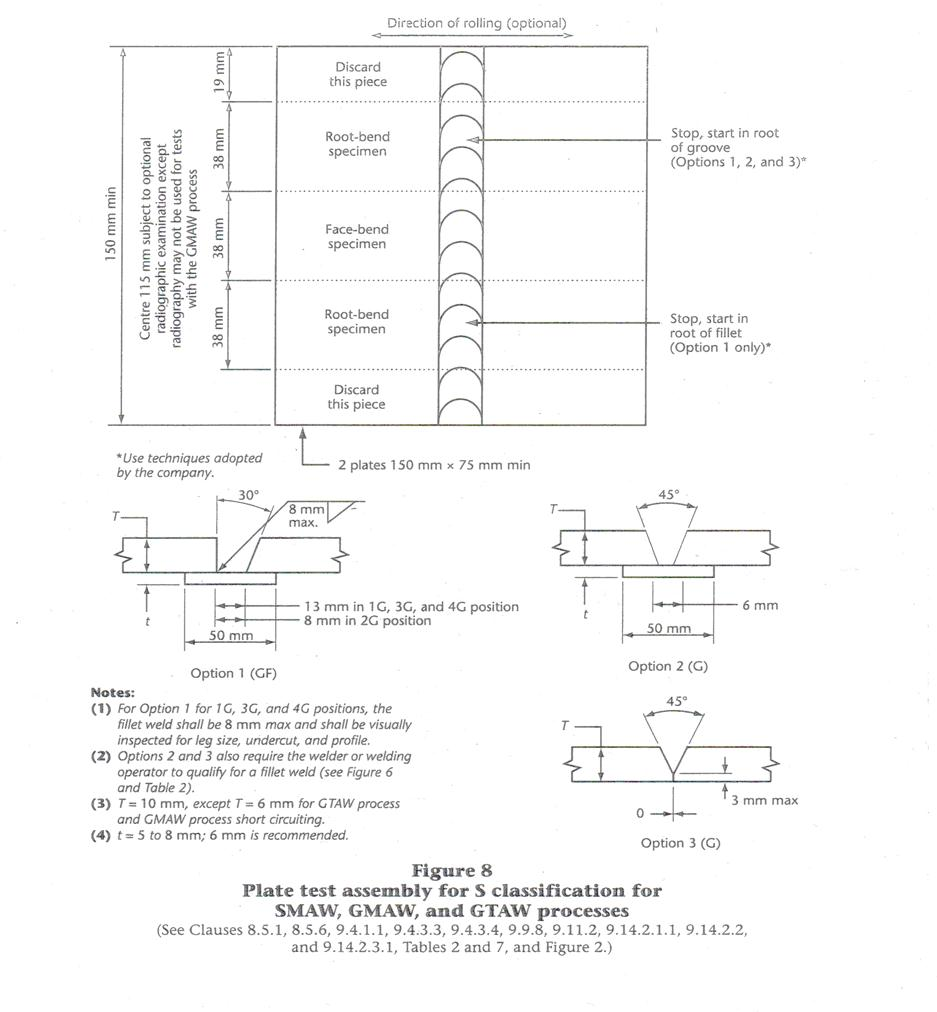hight resolution of smaw diagram