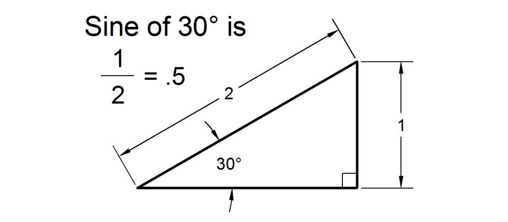 medium resolution of basic trig sine and inverse sine