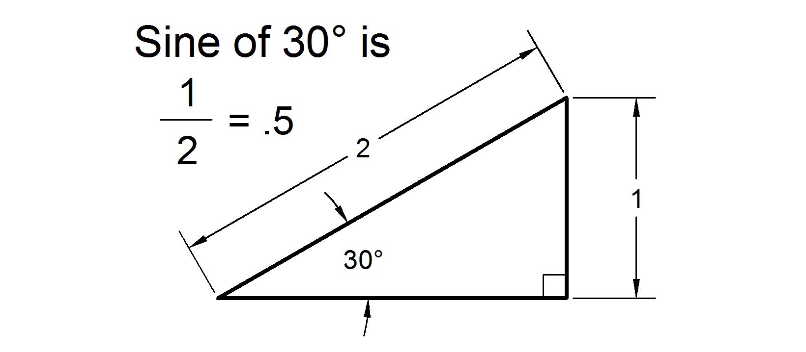 hight resolution of basic trig sine and inverse sine