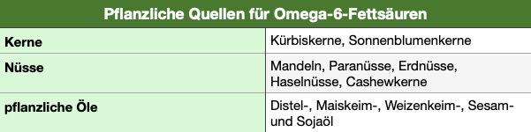 Pflanzliche Quellen für Omega-6 Fettsäuren